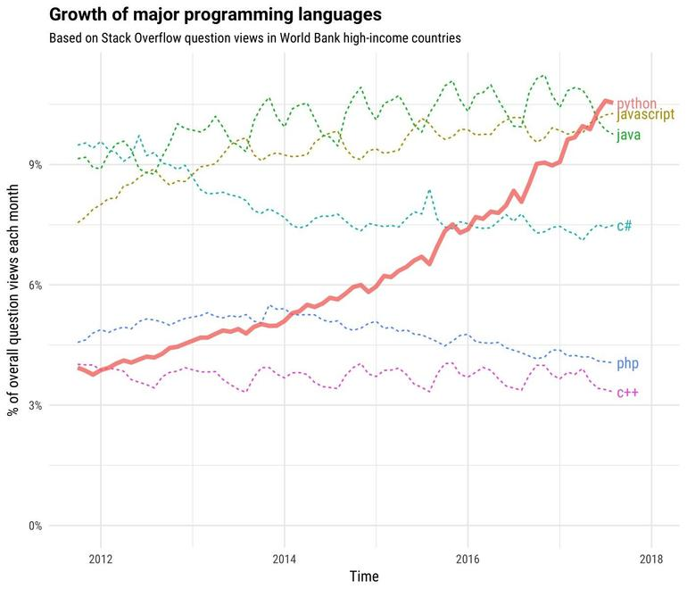 growth-major-programming-languages-stack-overflow